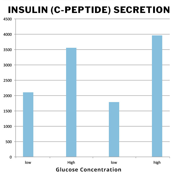 Glucose Concentration